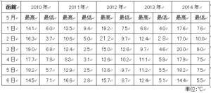 函館平均気温