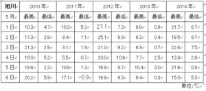 旭川平均気温