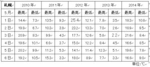札幌平均気温